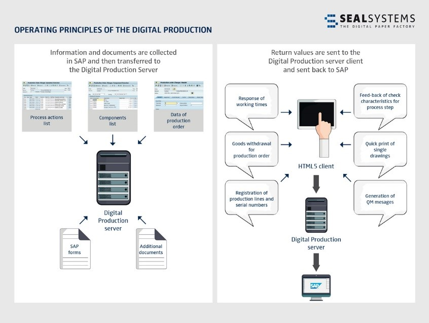 Digital-Production Paperless Production: The Digital Factory for SAP Production