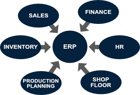 ERP-Illustration Why Manufacturing Companies Need a Centralized ERP System