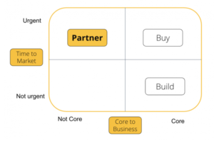 Build-Partner-or-Buy-300x199 Technology Partnerships & Alliances: Why It's More Important Than Ever