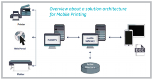 SAP-Printing-300x159 Printing from SAP? There's an App for That!