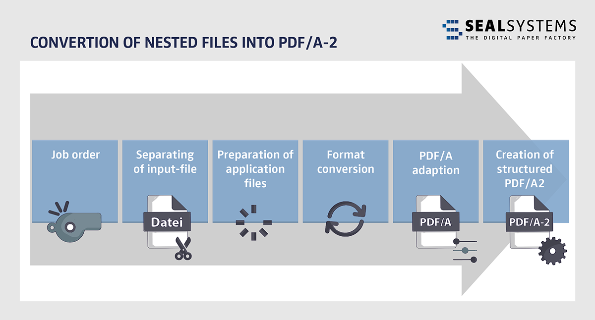 Seal_Conversion-of-nested-files-small Convert nested files into PDF/A-2 with no intermediate steps