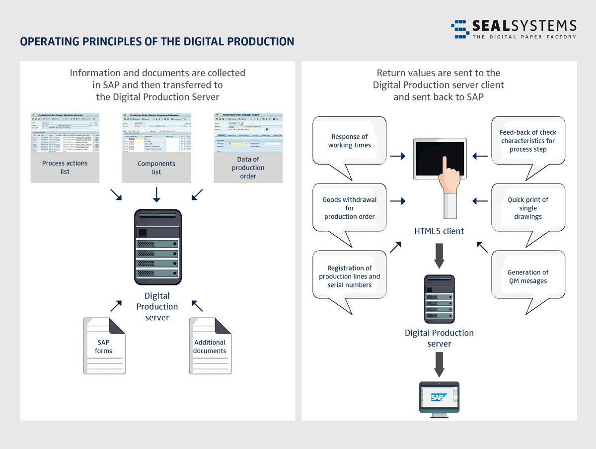 Digital-production-functions-1200px SEAL Systems makes SAP systems fit for paperless production