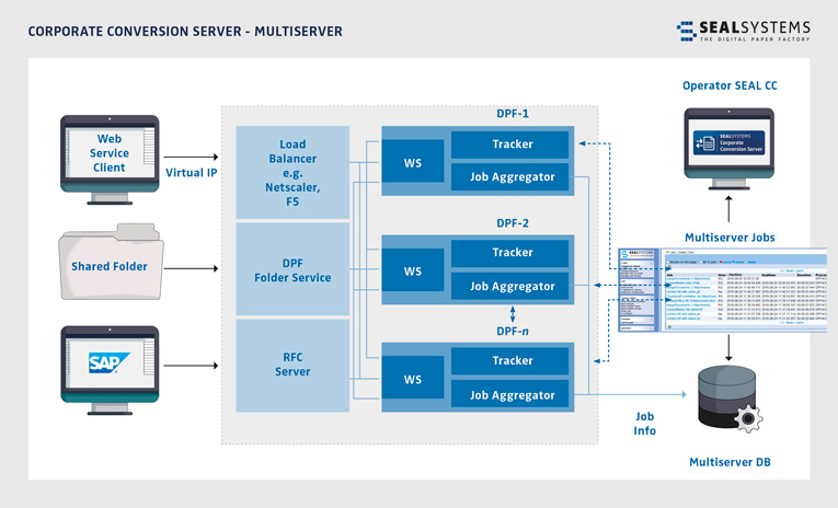 CCS-Multiserver-765 The Multiserver as extension of our Corporate Conversion Server