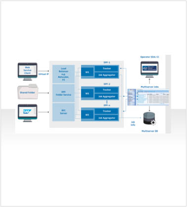 The Multiserver As Extension Of Our Corporate Conversion