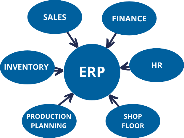 Blog-Picture-2 Why Manufacturing Companies Need a Centralized ERP